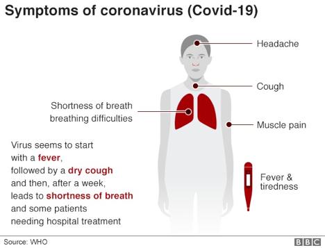 Symptoms of Coronavirus disease COVID – 19 VIT Bhopal  - Best University in Central India -  image-3